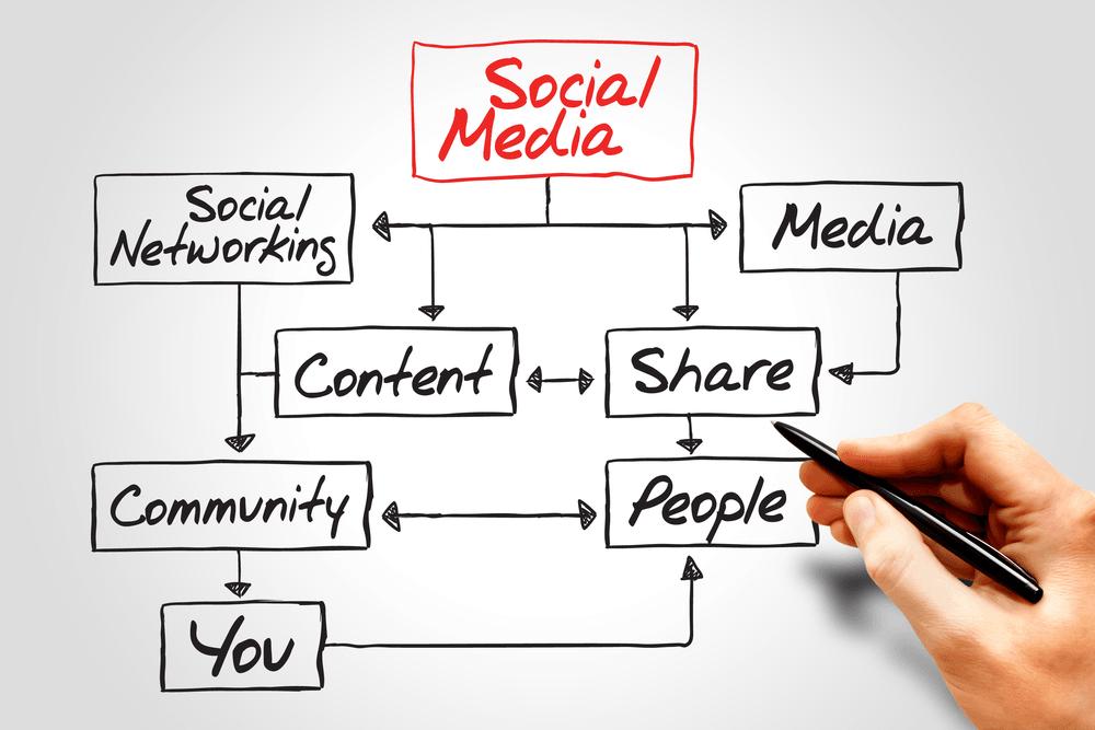 siti di social networking gratuiti per incontri