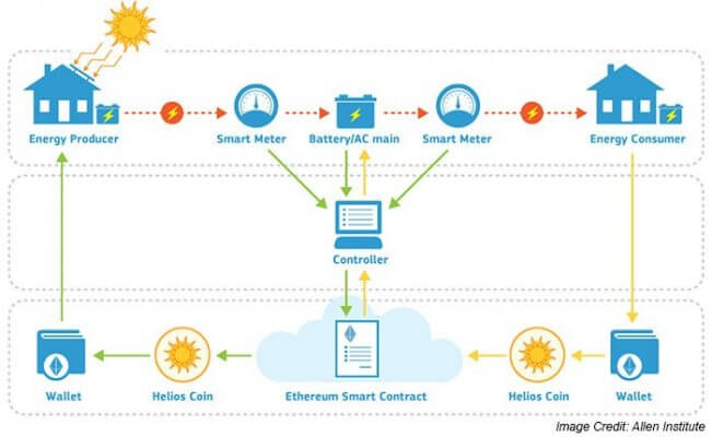 Smart contracts in the energy sector