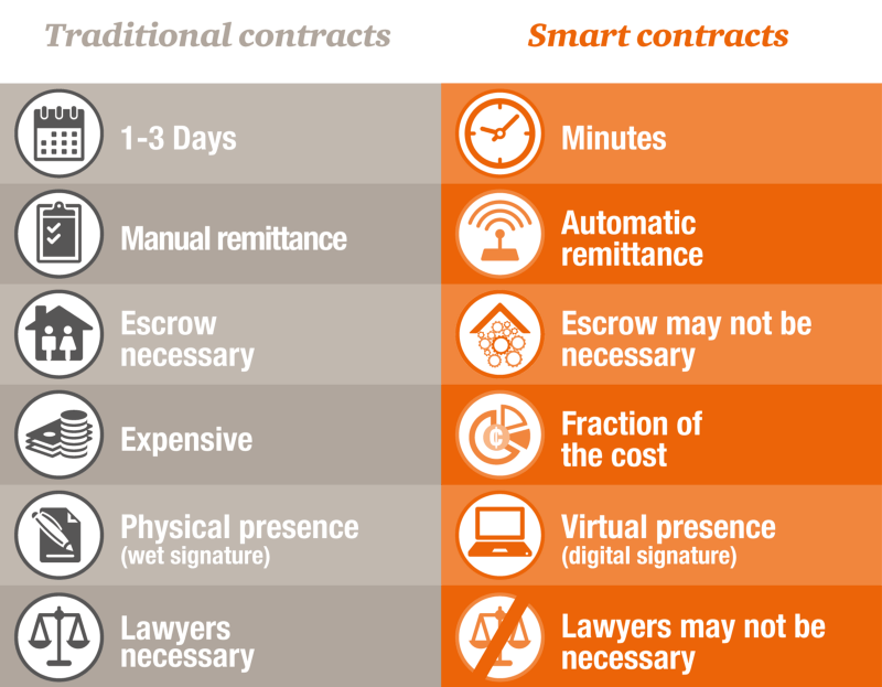 Smart Contracts: Adoption Value for Enterprises and General Use Case