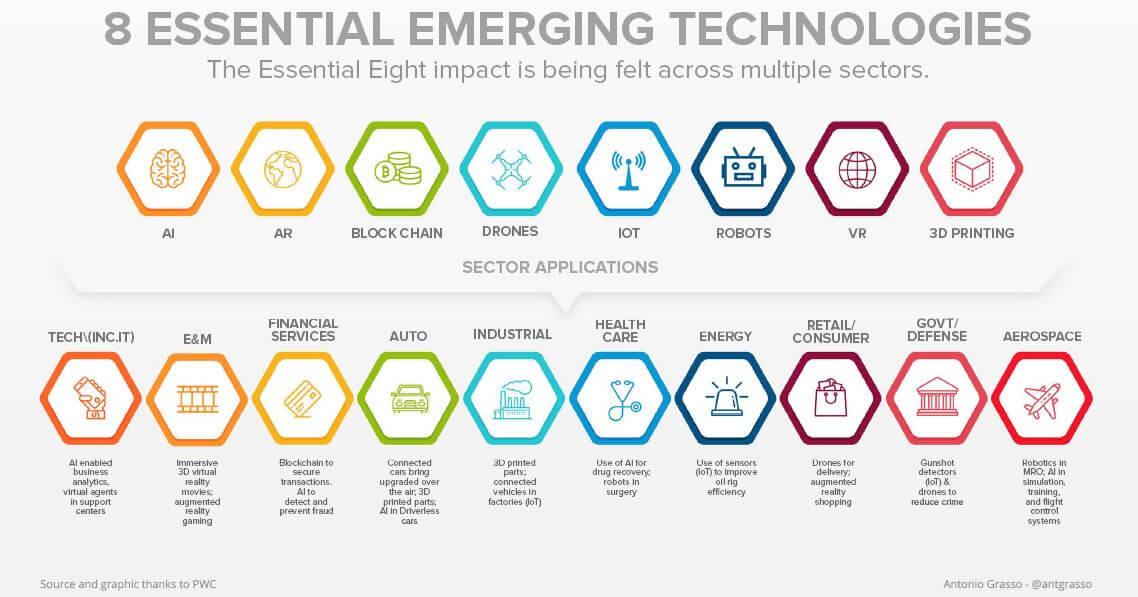 Emerging Technologies Adoption