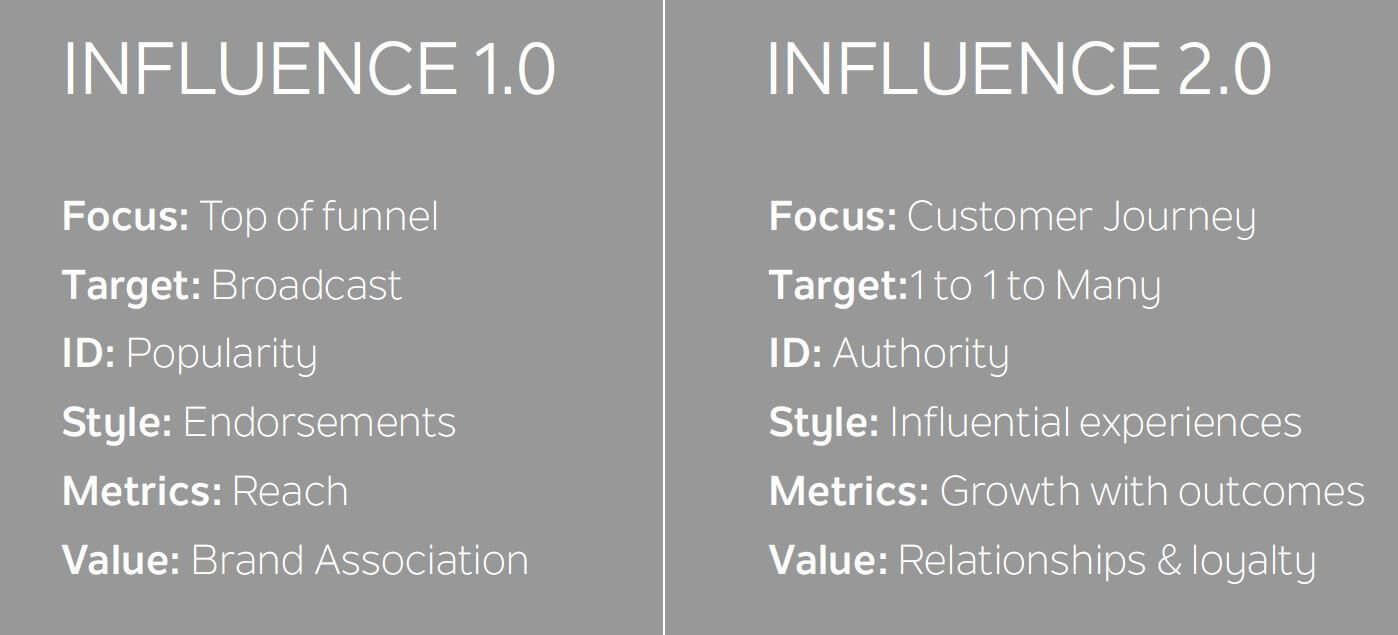 B2B Influencer Marketing