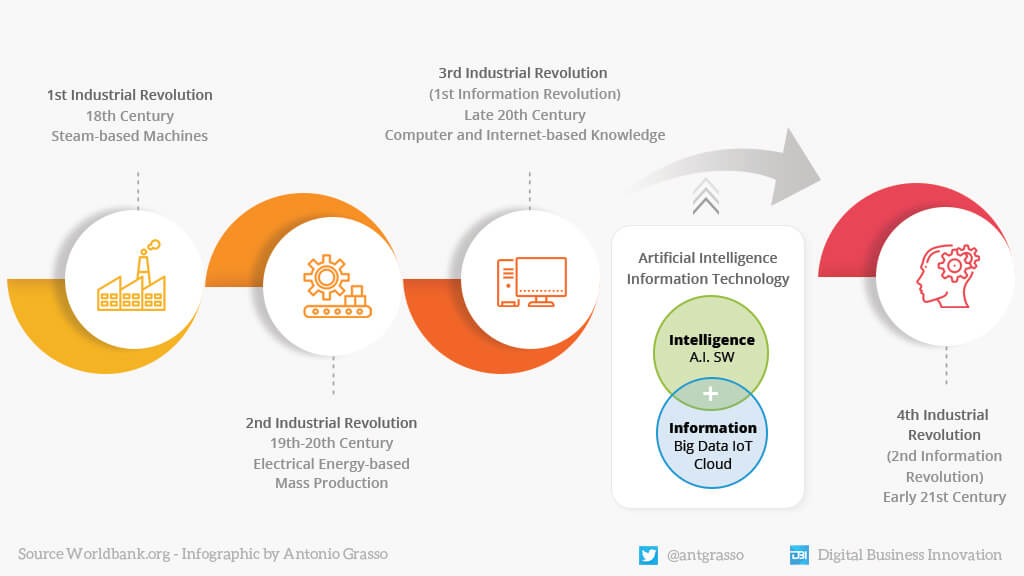 the innovations of The 4th industrial revolution